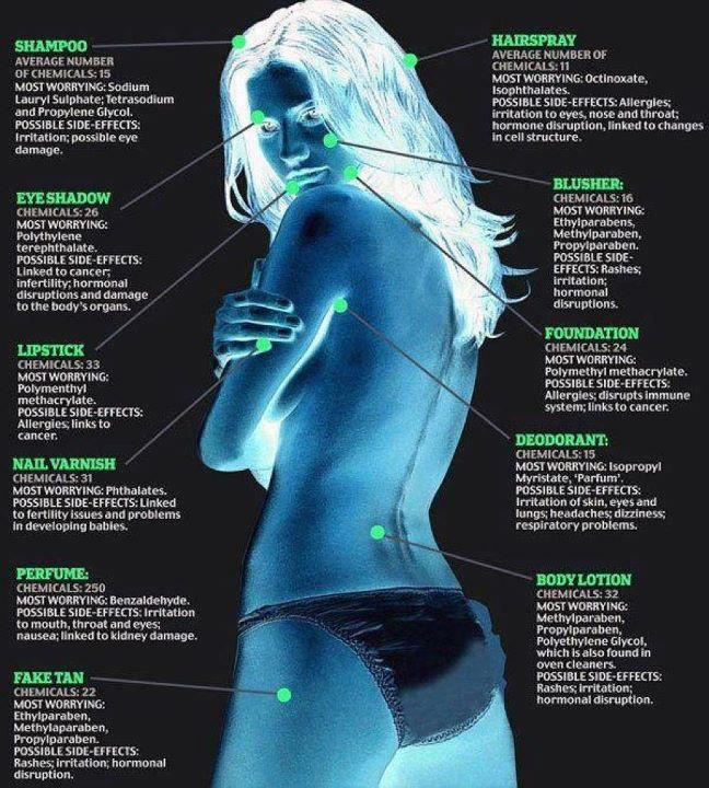 Skin care chemicals